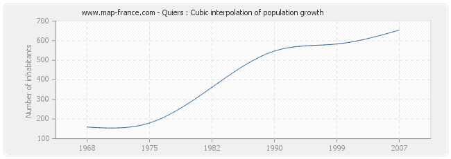 Quiers : Cubic interpolation of population growth