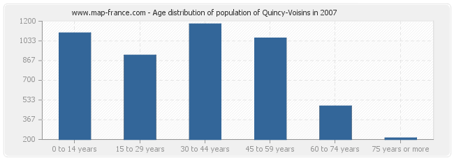 Age distribution of population of Quincy-Voisins in 2007
