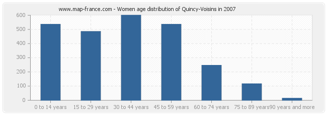 Women age distribution of Quincy-Voisins in 2007