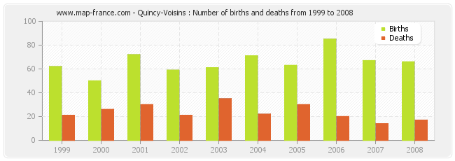 Quincy-Voisins : Number of births and deaths from 1999 to 2008
