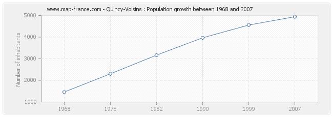 Population Quincy-Voisins