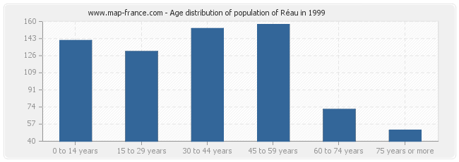Age distribution of population of Réau in 1999