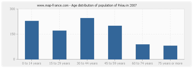 Age distribution of population of Réau in 2007