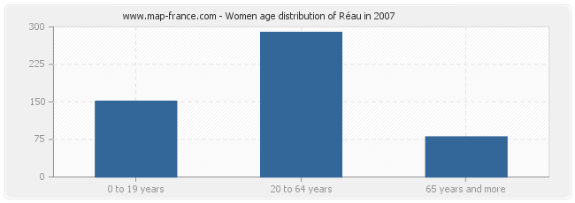 Women age distribution of Réau in 2007
