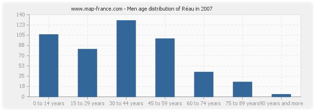 Men age distribution of Réau in 2007