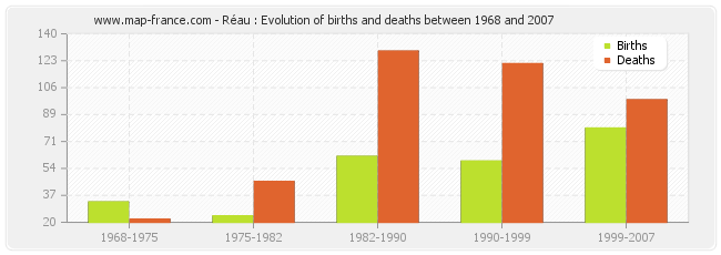 Réau : Evolution of births and deaths between 1968 and 2007