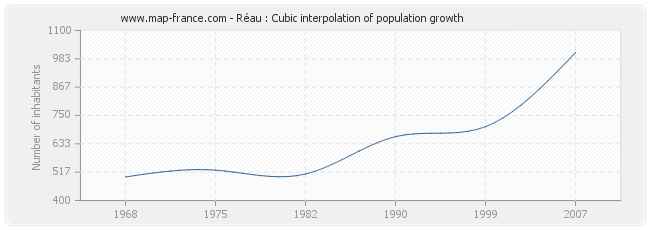 Réau : Cubic interpolation of population growth