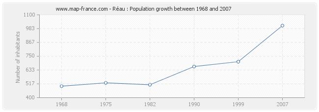 Population Réau