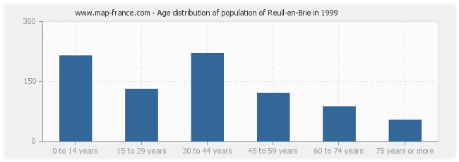 Age distribution of population of Reuil-en-Brie in 1999