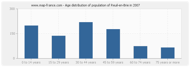 Age distribution of population of Reuil-en-Brie in 2007