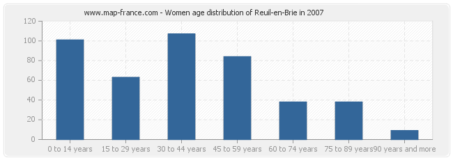 Women age distribution of Reuil-en-Brie in 2007