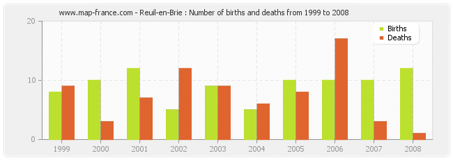 Reuil-en-Brie : Number of births and deaths from 1999 to 2008