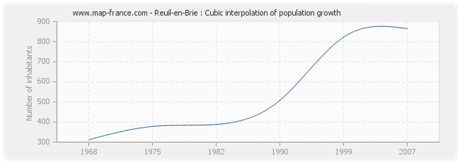 Reuil-en-Brie : Cubic interpolation of population growth