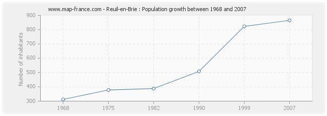 Population Reuil-en-Brie