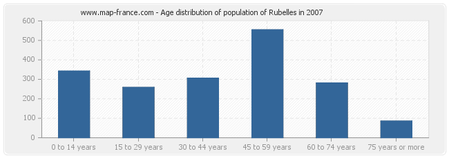 Age distribution of population of Rubelles in 2007