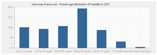 Women age distribution of Rubelles in 2007