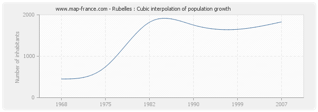 Rubelles : Cubic interpolation of population growth
