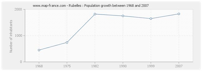 Population Rubelles