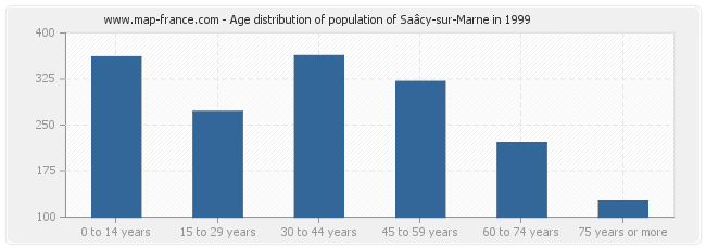 Age distribution of population of Saâcy-sur-Marne in 1999