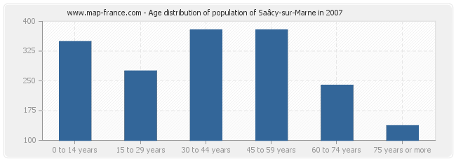 Age distribution of population of Saâcy-sur-Marne in 2007