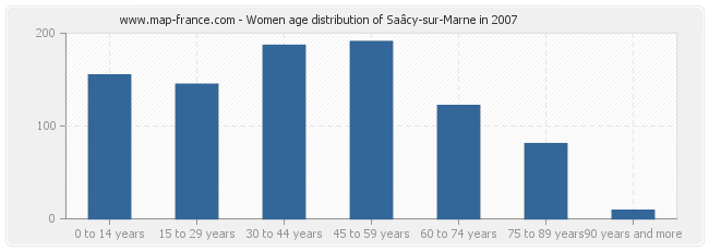 Women age distribution of Saâcy-sur-Marne in 2007