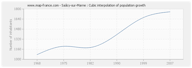 Saâcy-sur-Marne : Cubic interpolation of population growth