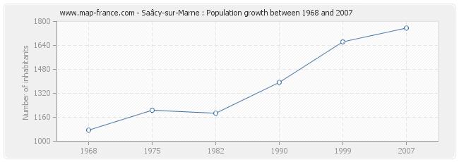 Population Saâcy-sur-Marne