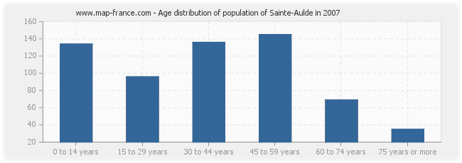 Age distribution of population of Sainte-Aulde in 2007