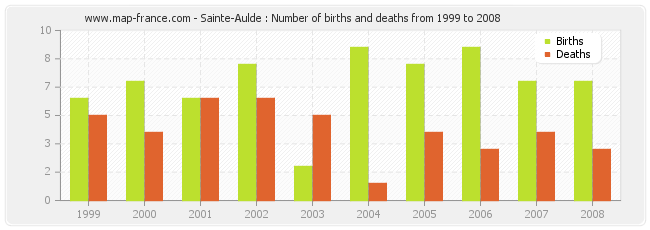 Sainte-Aulde : Number of births and deaths from 1999 to 2008