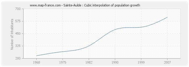 Sainte-Aulde : Cubic interpolation of population growth