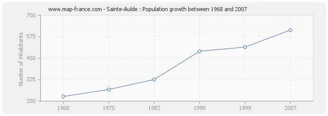 Population Sainte-Aulde