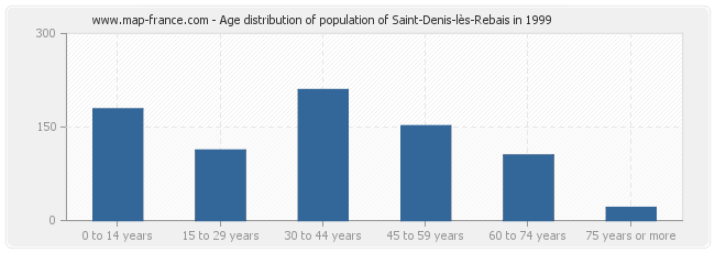 Age distribution of population of Saint-Denis-lès-Rebais in 1999