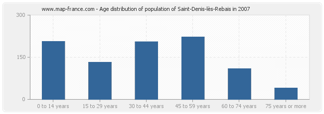Age distribution of population of Saint-Denis-lès-Rebais in 2007