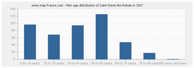 Men age distribution of Saint-Denis-lès-Rebais in 2007