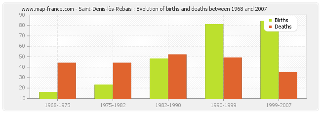 Saint-Denis-lès-Rebais : Evolution of births and deaths between 1968 and 2007
