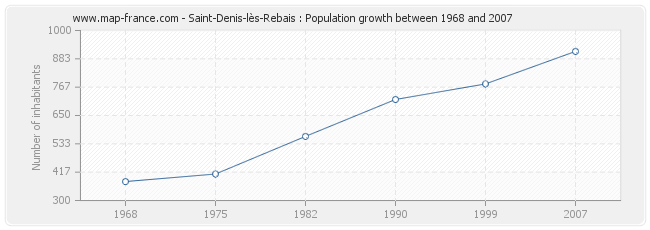 Population Saint-Denis-lès-Rebais