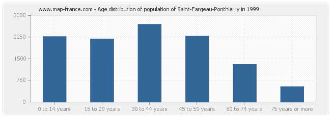 Age distribution of population of Saint-Fargeau-Ponthierry in 1999