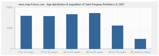Age distribution of population of Saint-Fargeau-Ponthierry in 2007