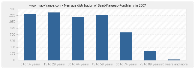 Men age distribution of Saint-Fargeau-Ponthierry in 2007