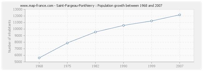 Population Saint-Fargeau-Ponthierry