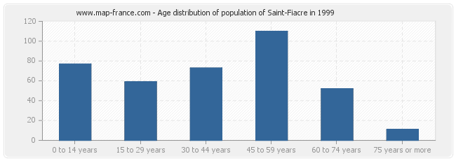 Age distribution of population of Saint-Fiacre in 1999