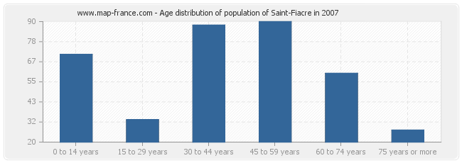Age distribution of population of Saint-Fiacre in 2007