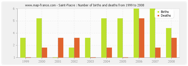 Saint-Fiacre : Number of births and deaths from 1999 to 2008