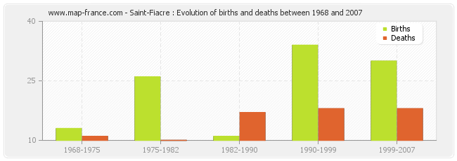 Saint-Fiacre : Evolution of births and deaths between 1968 and 2007