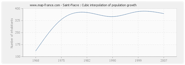 Saint-Fiacre : Cubic interpolation of population growth