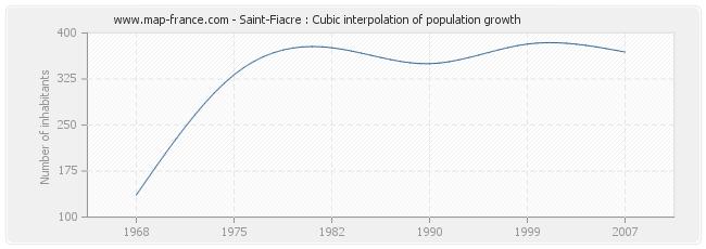Saint-Fiacre : Cubic interpolation of population growth