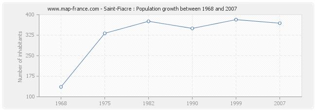 Population Saint-Fiacre