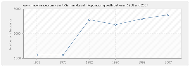 Population Saint-Germain-Laval