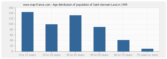 Age distribution of population of Saint-Germain-Laxis in 1999