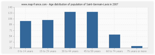 Age distribution of population of Saint-Germain-Laxis in 2007